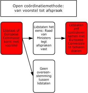 open coordinatie methode
